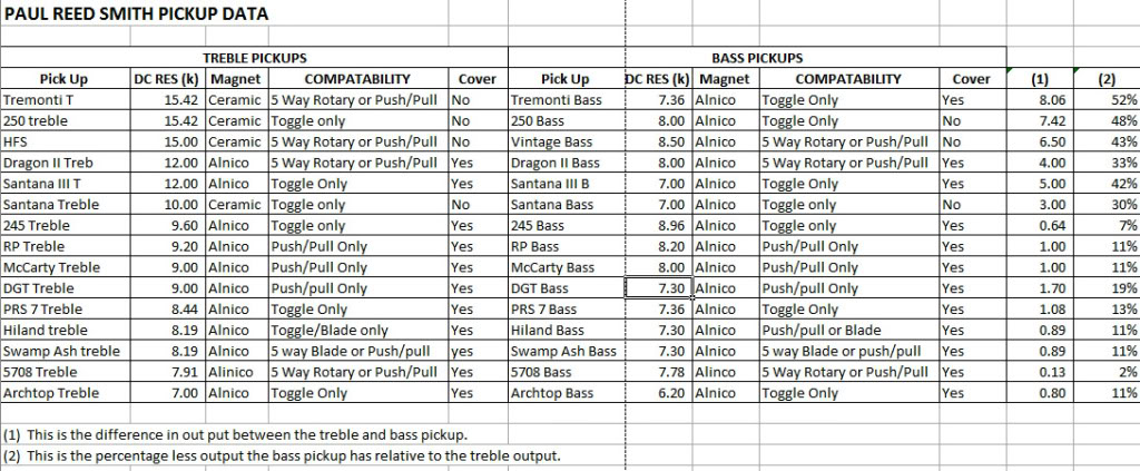 PRS PickupsChart list of prs pickup specs official prs guitars forum paul reed smith wiring diagram at bayanpartner.co